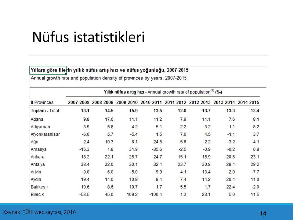 Nüfus istatistikleri 14 Kaynak: TÜİK web sayfası, 2016