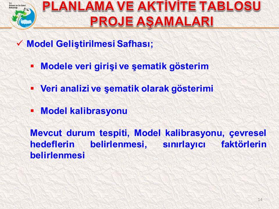 14 Model Geliştirilmesi Safhası;  Modele veri girişi ve şematik gösterim  Veri analizi ve şematik olarak gösterimi  Model kalibrasyonu Mevcut durum tespiti, Model kalibrasyonu, çevresel hedeflerin belirlenmesi, sınırlayıcı faktörlerin belirlenmesi