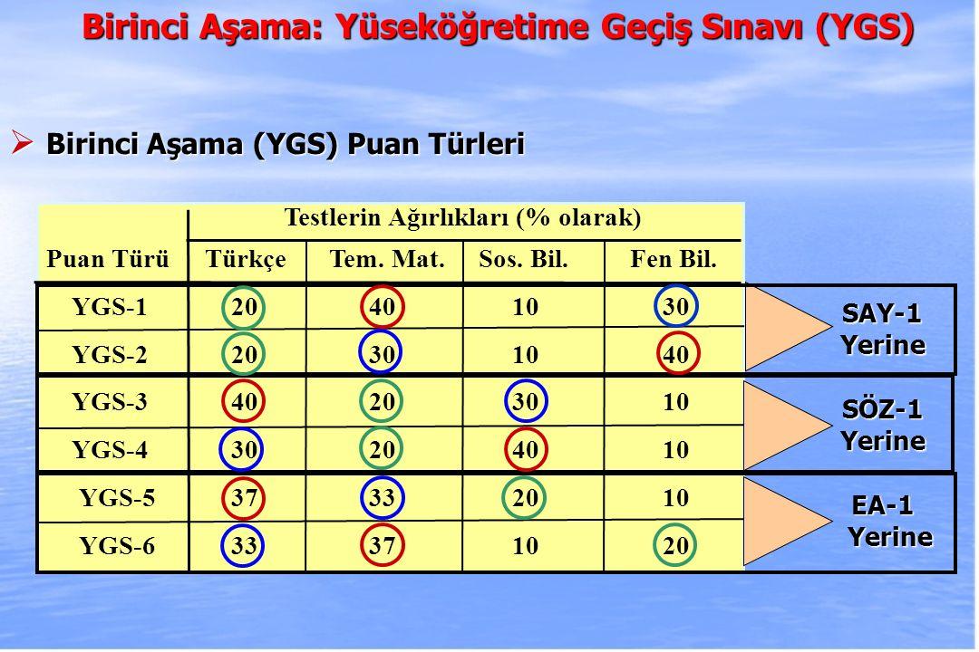 2010-ÖSYS Sunum, İstanbul 29 Ağustos 2009 Testlerin Ağırlıkları (% olarak) Puan TürüTürkçe Tem. Mat. Sos. Bil. Fen Bil. YGS-1 20 40 10 30 YGS-2 20 30