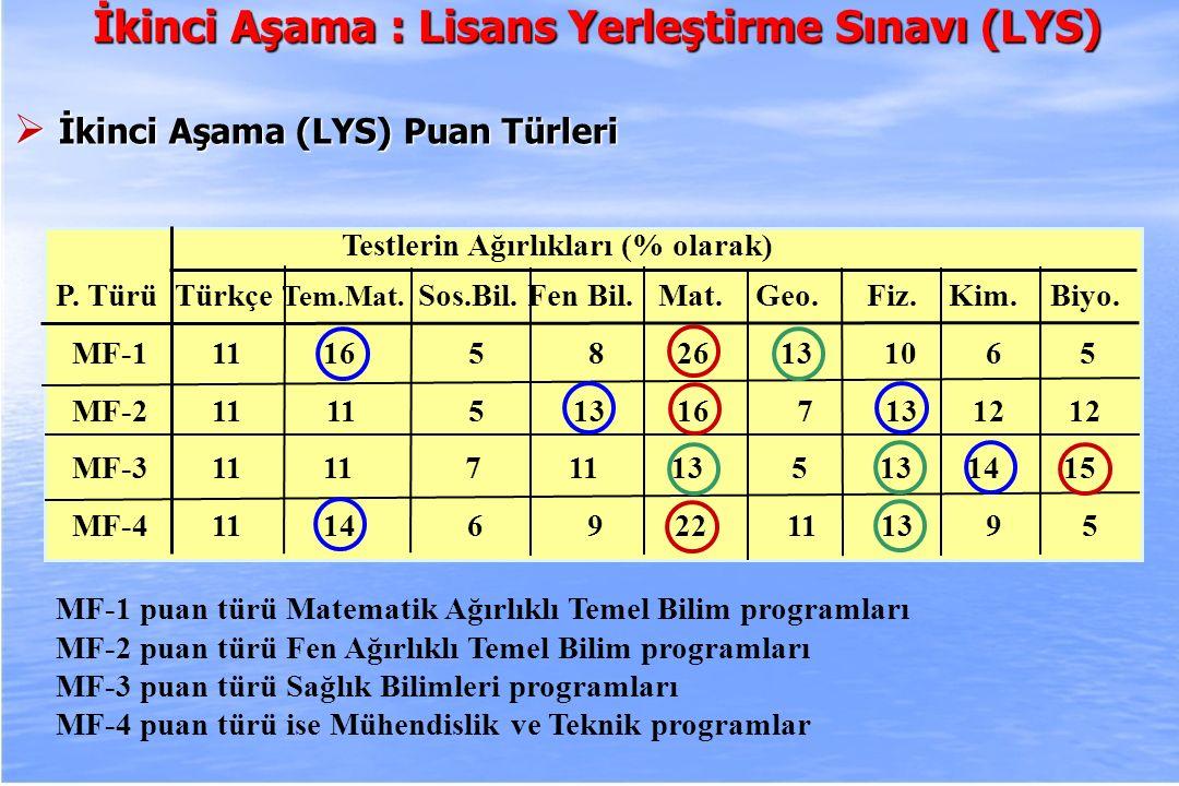 2010-ÖSYS Sunum, İstanbul 29 Ağustos 2009 Testlerin Ağırlıkları (% olarak) P. Türü Türkçe Tem.Mat. Sos.Bil. Fen Bil. Mat. Geo. Fiz. Kim. Biyo. MF-1 11