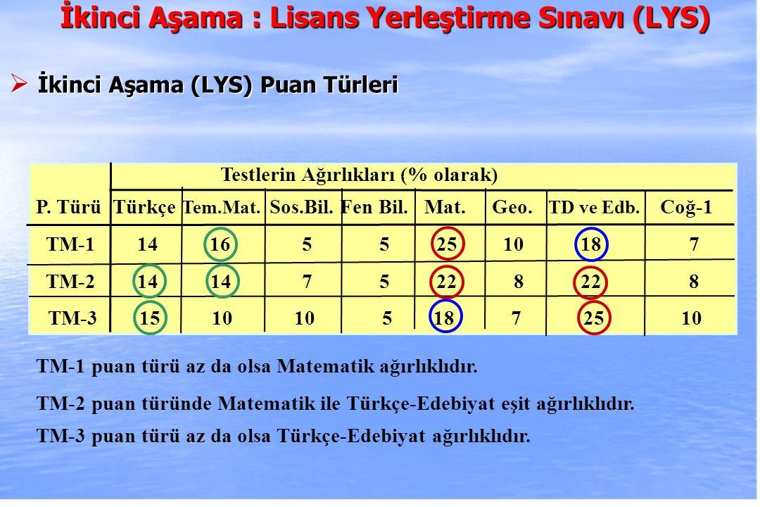 2010-ÖSYS Sunum, İstanbul 29 Ağustos 2009 Testlerin Ağırlıkları (% olarak) P. Türü Türkçe Tem.Mat. Sos.Bil. Fen Bil. Mat. Geo. TD ve Edb. Coğ-1 TM-1 1