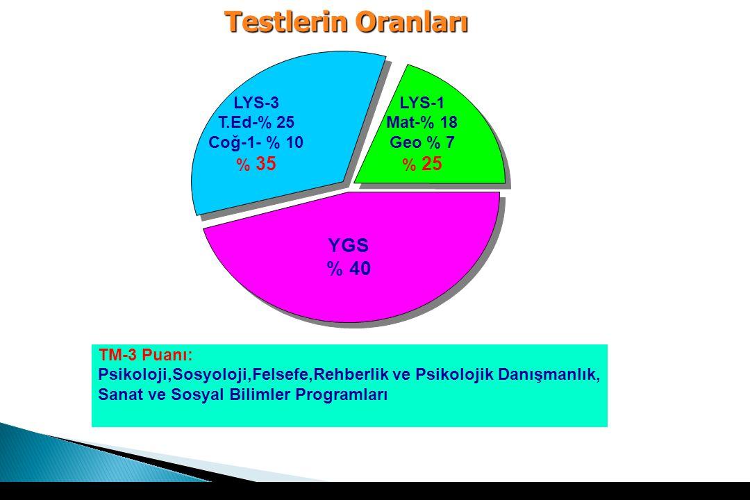 TM-3 Puanı: Psikoloji,Sosyoloji,Felsefe,Rehberlik ve Psikolojik Danışmanlık, Sanat ve Sosyal Bilimler Programları YGS % 40 LYS-1 Mat-% 18 Geo % 7 % 25