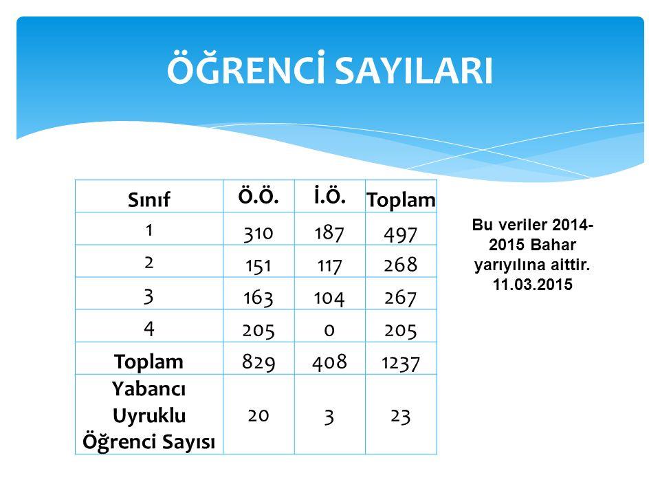 Atatürk Üniversitesi Hukuk Fakültesi'nin Yıllara Göre DGS Tavan ve Taban Puanları YılPuan TürüKontenjanYerleşenTaban PuanTavan Puan 2009EA 3 3276.436 2010EA 44 266.648 2011EA44279.184282.144 2012TM44286,02852306,64383 2013 (Gündüz)TM99295,00956302,93355 2013 (İÖ)TM99294,16027312,12014 2014 (Gündüz)EA66274,53643296,84647 2014 (900) (Gündüz) EA66309,72618324,12768 2014 (İÖ)EA66308,23958351,15523 2014 (900) (İÖ)EA66273,75162282,83700