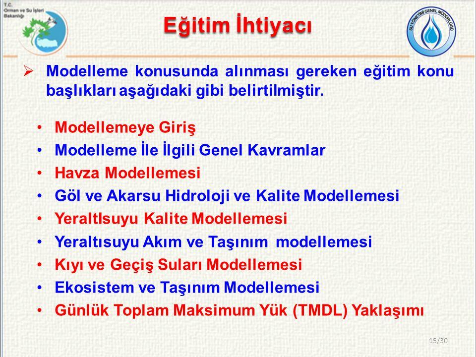 Eğitim İhtiyacı  Modelleme konusunda alınması gereken eğitim konu başlıkları aşağıdaki gibi belirtilmiştir. Modellemeye Giriş Modelleme İle İlgili Ge