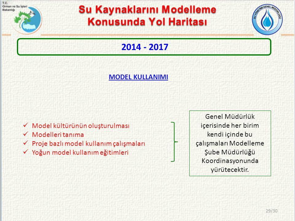 2014 - 2017 Model kültürünün oluşturulması Modelleri tanıma Proje bazlı model kullanım çalışmaları Yoğun model kullanım eğitimleri Su Kaynaklarını Mod