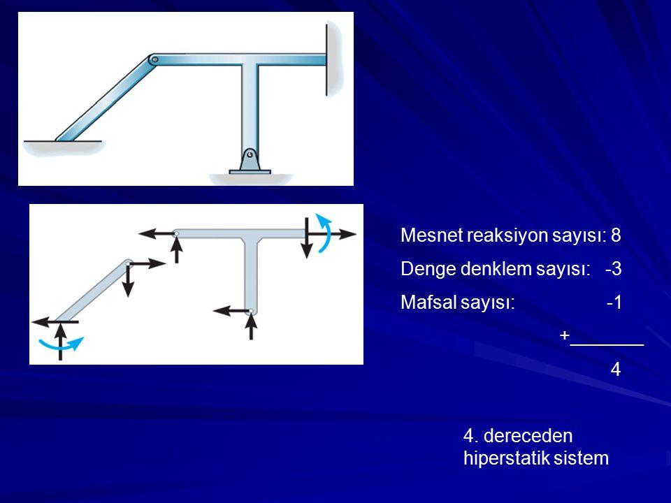 Mesnet reaksiyon sayısı: 8 Denge denklem sayısı: -3 Mafsal sayısı: -1 +_______ 4 4. dereceden hiperstatik sistem