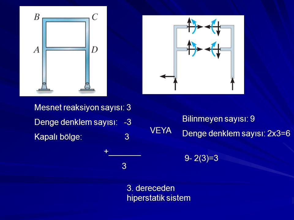 Mesnet reaksiyon sayısı: 3 Denge denklem sayısı: -3 Kapalı bölge: 3 +_______ 3 3. dereceden hiperstatik sistem VEYA Bilinmeyen sayısı: 9 Denge denklem