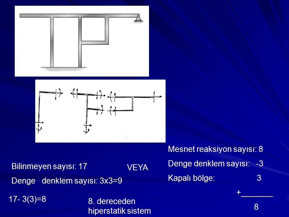 Mesnet reaksiyon sayısı: 8 Denge denklem sayısı: -3 Kapalı bölge: 3 +_______ 8 8. dereceden hiperstatik sistem 17- 3(3)=8 Bilinmeyen sayısı: 17 Denge