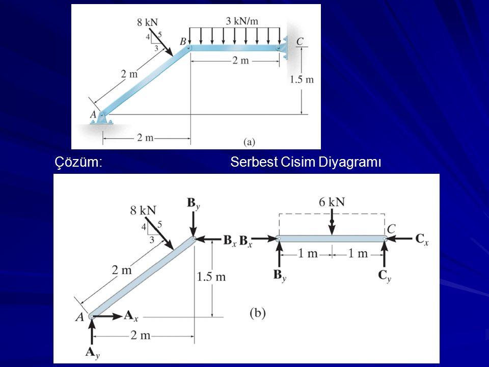 Çözüm:Serbest Cisim Diyagramı