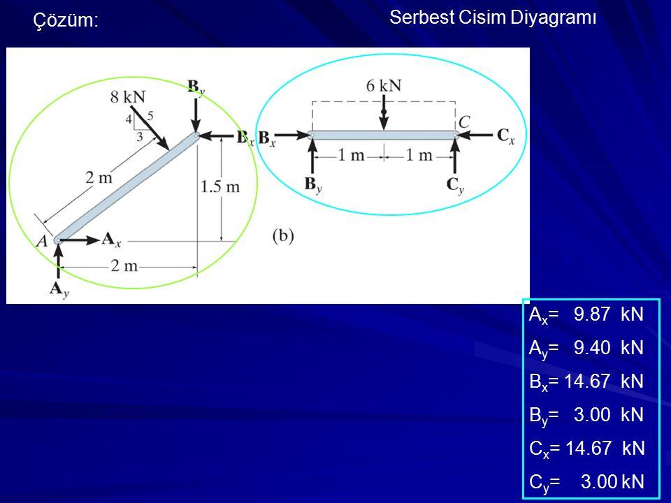 Çözüm: Serbest Cisim Diyagramı A x = 9.87 kN A y = 9.40 kN B x = 14.67 kN B y = 3.00 kN C x = 14.67 kN C y = 3.00 kN