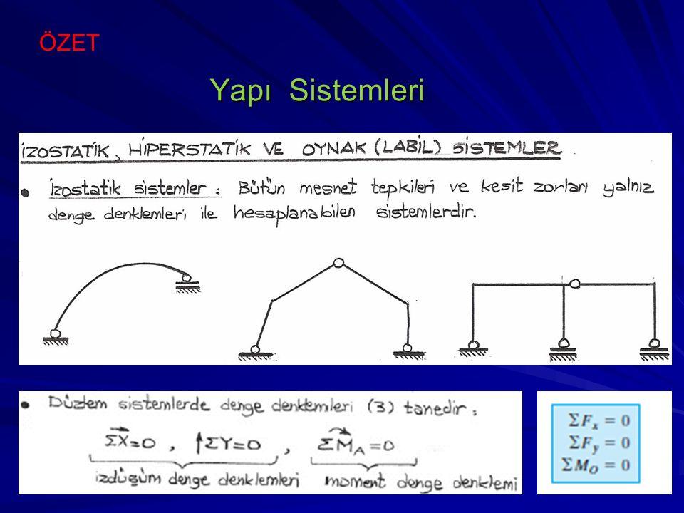 İzostatik sistem Mesnet reaksiyon sayısı: 5 Denge denklem sayısı: -3 Mafsal sayısı: -2 +_______ 0