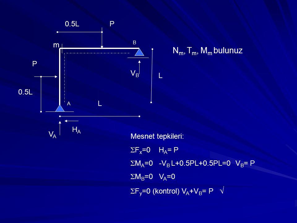 P P L L 0.5L m N m, T m, M m bulunuz VAVA HAHA VBVB A B Mesnet tepkileri:  F x =0 H A = P  M A =0 -V B L+0.5PL+0.5PL=0 V B = P  M B =0 V A =0  F y =0 (kontrol) V A +V B = P 