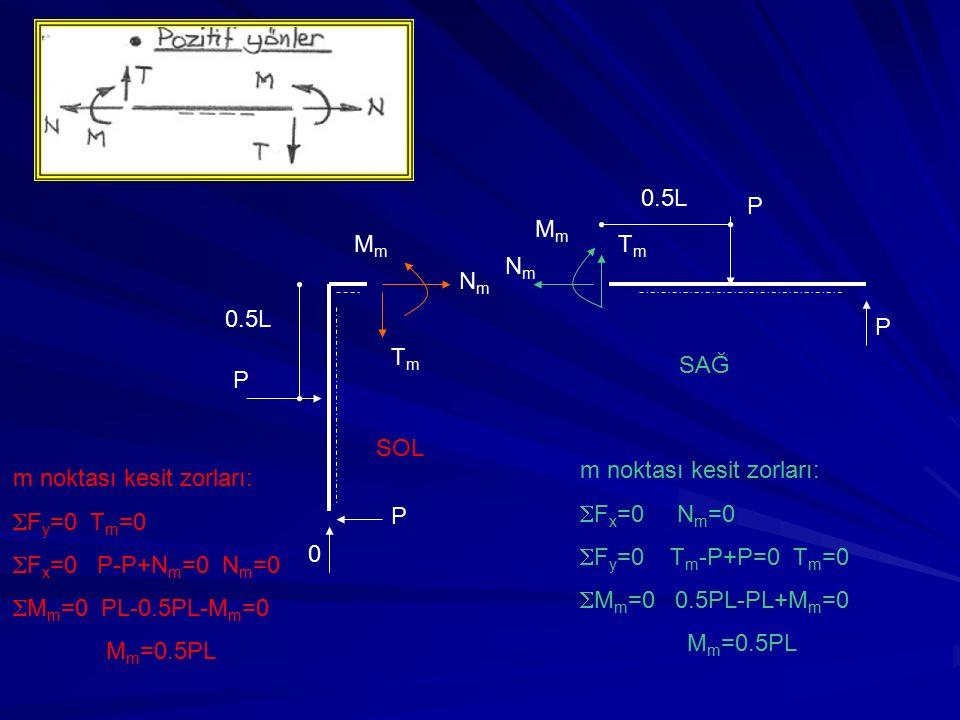 0 P P 0.5L TmTm NmNm MmMm P P NmNm MmMm TmTm SAĞ SOL m noktası kesit zorları:  F x =0 N m =0  F y =0 T m -P+P=0 T m =0  M m =0 0.5PL-PL+M m =0 M m =0.5PL 0.5L m noktası kesit zorları:  F y =0 T m =0  F x =0 P-P+N m =0 N m =0  M m =0 PL-0.5PL-M m =0 M m =0.5PL