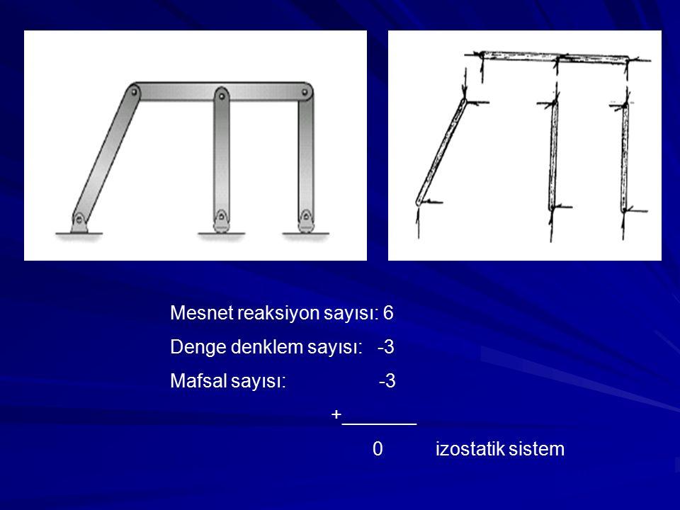 (kayıcı yatak) ÖRNEKLER Sistemlerin yapısal çözümleme açısından türünü belirtiniz.