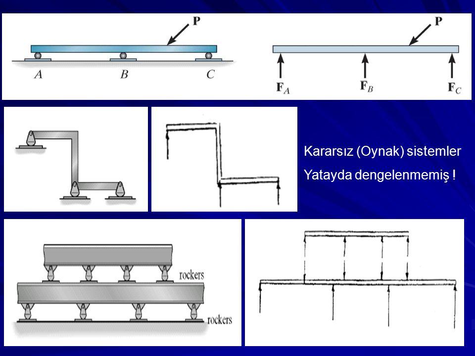 Kararsız sistem M B =0 Dikkat ! Kaynak: Hibbeler Structural Analysis 8th text book