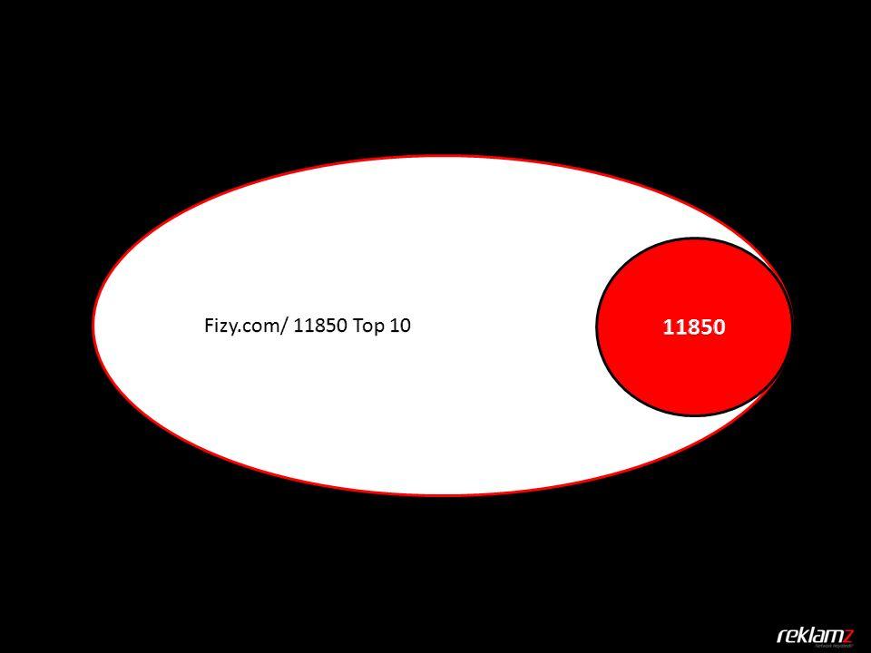 Her kesimden büyük bir kitleye hitap eden Fizy.com üzerinde 11850 için bir tab açtık.