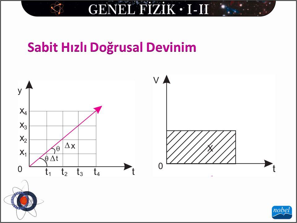 Hızlanan doğrusal devinimde bazen cismin ilk hızı olmayabilir (durgun); ancak yavaşlayan devinimde ilk hız sıfır olamaz fakat cisim durur konuma gelince son hız sıfır olur.Bu devinimlerle ilgili olarak; 1) Ortalama hız :Konum-zaman grafiğinin eğiminden 2)Yer değiştirme : Hız-zaman grafiğinin altında kalan alandan 3) İvme : Hız-zaman grafiğinin eğiminden bulunur.
