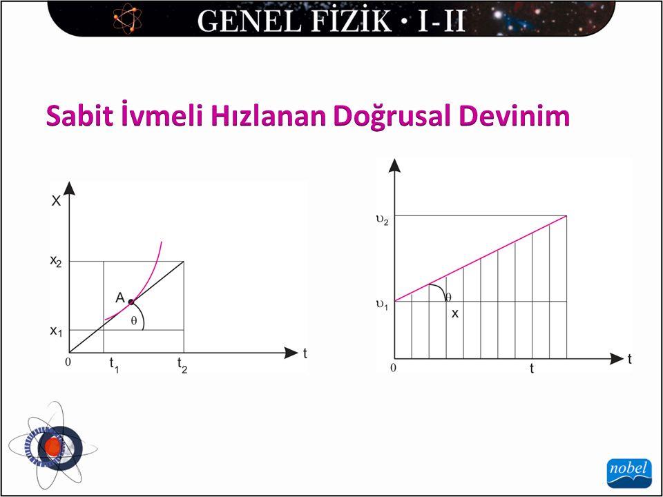 Eğik Atış Devinimi: Bir cisim x ekseni ile açısı yapacak şekilde 0 ilk hızı ile xy düzleminde atılırsa cisim eğik atış devinimi yapar.