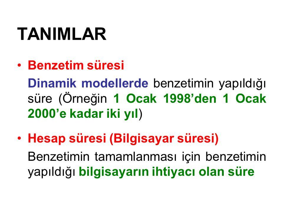 TANIMLAR Benzetim süresi Dinamik modellerde benzetimin yapıldığı süre (Örneğin 1 Ocak 1998'den 1 Ocak 2000'e kadar iki yıl) Hesap süresi (Bilgisayar s