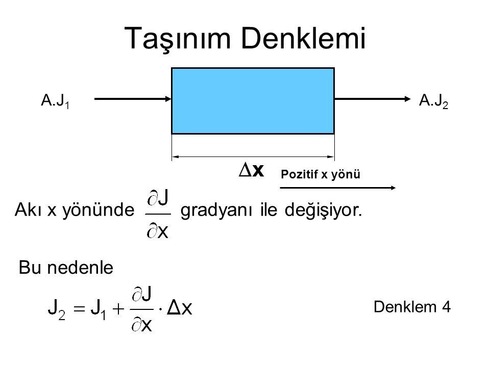 Taşınım Denklemi Akı x yönünde A.J 1 xx A.J 2 Bu nedenle Denklem 4 Pozitif x yönü gradyanı ile değişiyor.