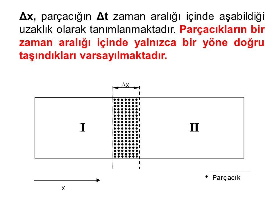 Δx, parçacığın Δt zaman aralığı içinde aşabildiği uzaklık olarak tanımlanmaktadır. Parçacıkların bir zaman aralığı içinde yalnızca bir yöne doğru taşı