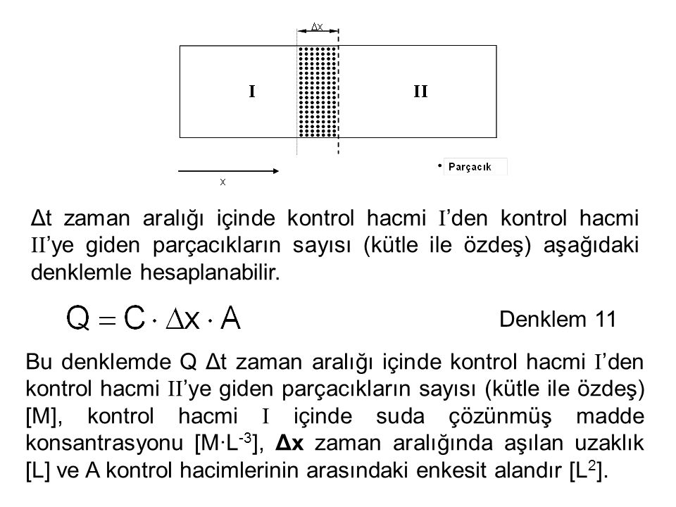 Δt zaman aralığı içinde kontrol hacmi I 'den kontrol hacmi II 'ye giden parçacıkların sayısı (kütle ile özdeş) aşağıdaki denklemle hesaplanabilir. Bu