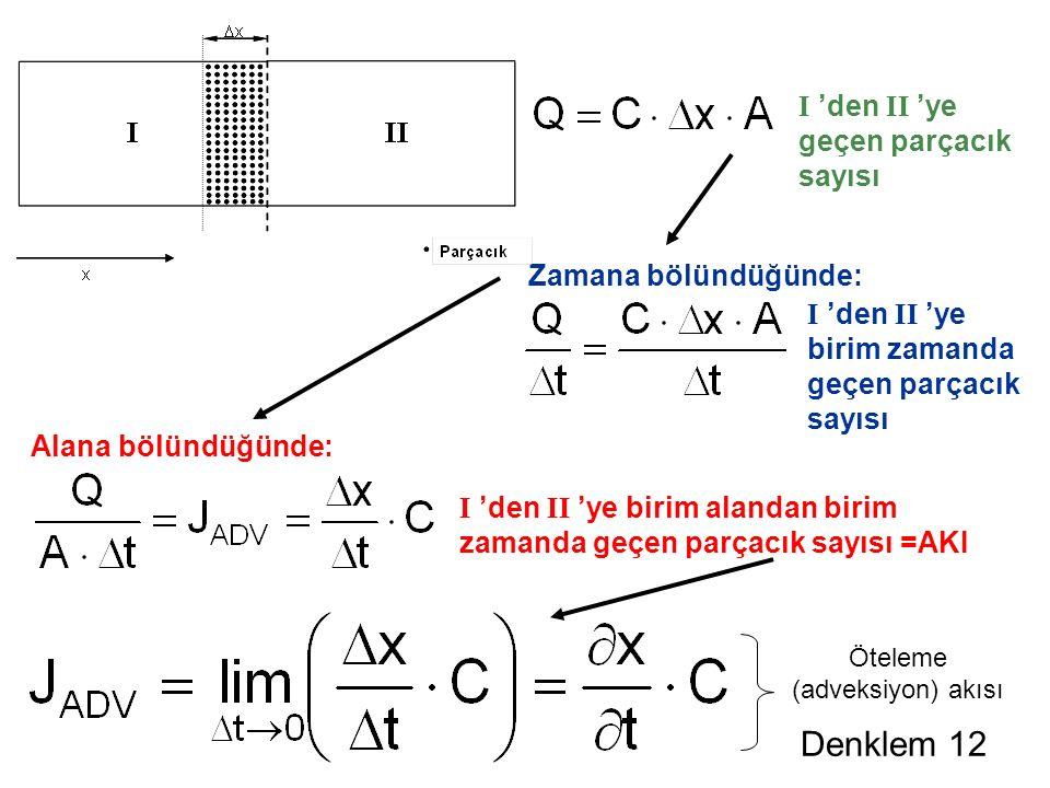 I 'den II 'ye birim zamanda geçen parçacık sayısı I 'den II 'ye birim alandan birim zamanda geçen parçacık sayısı =AKI Alana bölündüğünde: Zamana bölündüğünde: Denklem 12 Öteleme (adveksiyon) akısı I 'den II 'ye geçen parçacık sayısı