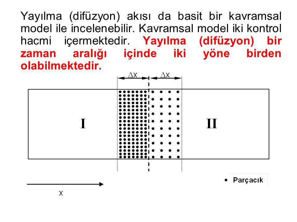 Yayılma (difüzyon) akısı da basit bir kavramsal model ile incelenebilir. Kavramsal model iki kontrol hacmi içermektedir. Yayılma (difüzyon) bir zaman