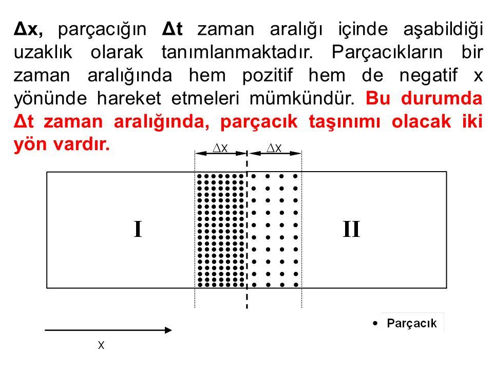 Δx, parçacığın Δt zaman aralığı içinde aşabildiği uzaklık olarak tanımlanmaktadır. Parçacıkların bir zaman aralığında hem pozitif hem de negatif x yön