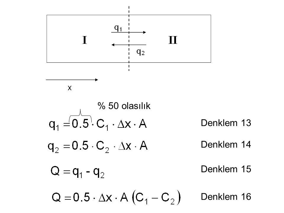 Denklem 13 Denklem 14 Denklem 15 Denklem 16 % 50 olasılık