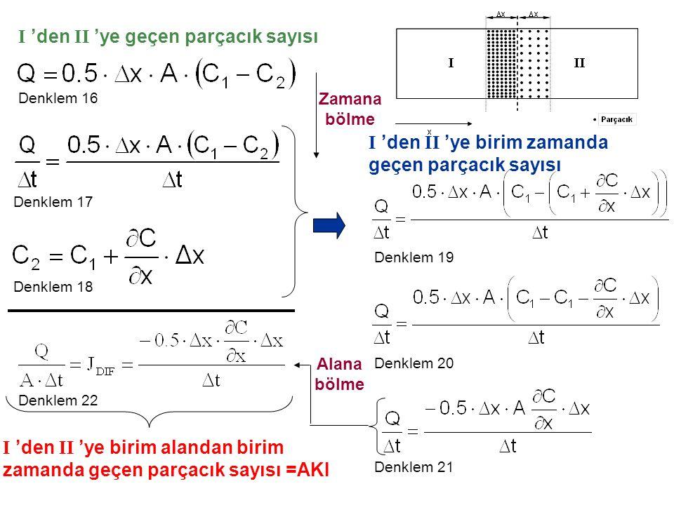 Alana bölme Denklem 16 Denklem 17 Denklem 18 Denklem 19 Denklem 20 Denklem 21 Denklem 22 I 'den II 'ye geçen parçacık sayısı I 'den II 'ye birim zamanda geçen parçacık sayısı Zamana bölme I 'den II 'ye birim alandan birim zamanda geçen parçacık sayısı =AKI