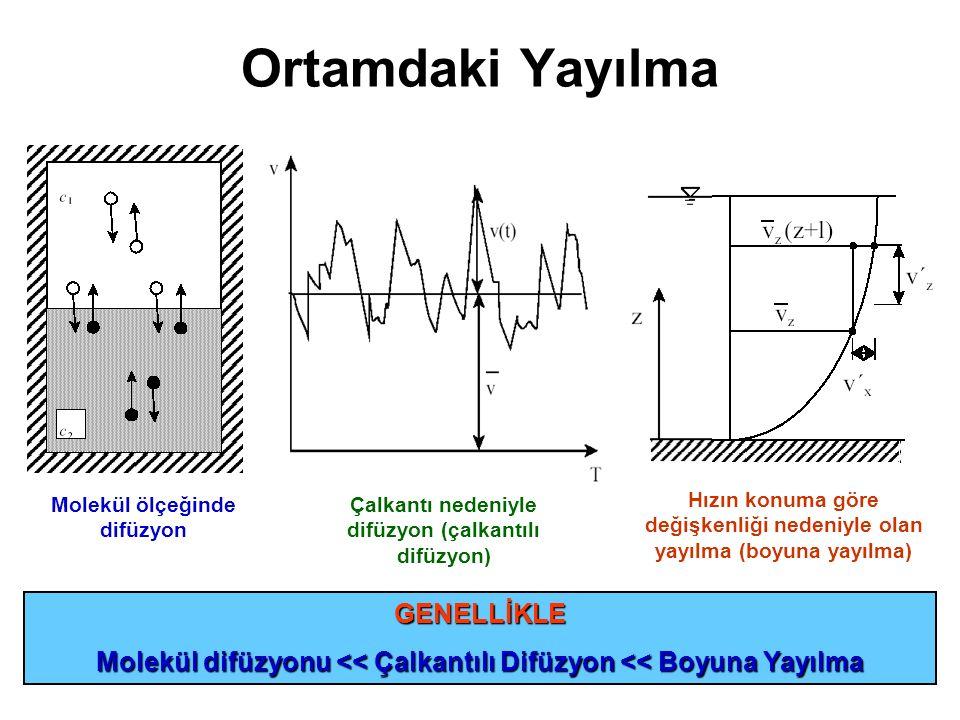 Ortamdaki Yayılma Molekül ölçeğinde difüzyon Çalkantı nedeniyle difüzyon (çalkantılı difüzyon) Hızın konuma göre değişkenliği nedeniyle olan yayılma (boyuna yayılma) GENELLİKLE Molekül difüzyonu << Çalkantılı Difüzyon << Boyuna Yayılma