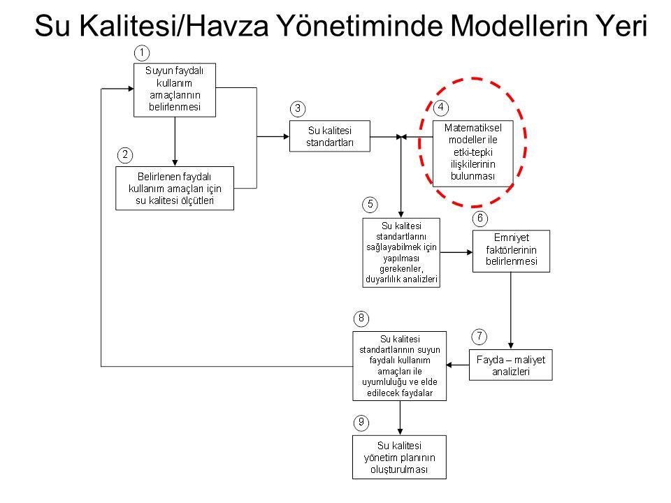 SU KALİTESİ MODELİ GİRDİLERİNDEKİ VERİ GRUPLARI Taşınım ile ilgili veriler - Öteleme (adveksiyon) ile ilgili hidrolik / hidrodinamik veriler (debi, hız, derinlik, suyun hareket yönü) - Yayılma (dispersiyon) ve çalkantı (türbülans) ile ilgili veriler (çalkantının hesaplanması ile ilgili seçenekler, yayılma katsayısı, enkesit alanları, karışım uzunluğu) - Katı madde taşınımı ile ilgili veriler (çökelme, oturma ve oyulma / yeniden askıya geçme hızları) - Sediment içindeki taşınım ile ilgili veriler (boşluk oranı, su hareketi ile ilgili veriler, yayılma ile ilgili veriler) - Canlılar yoluyla taşınım ile ilgili veriler (Lagrange taşınımı veya rasgele hareket parametreleri) Basit model Karmaşık model