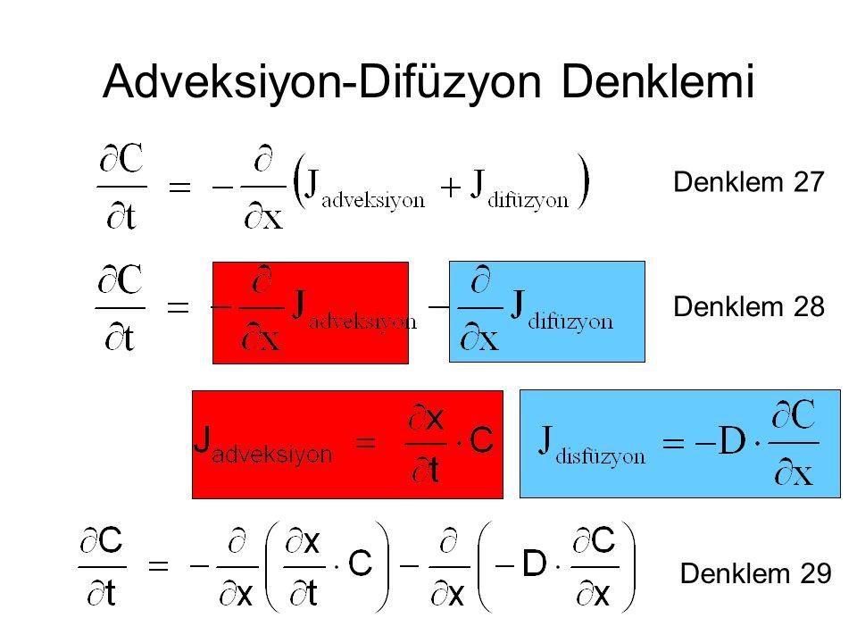 Adveksiyon-Difüzyon Denklemi Denklem 27 Denklem 28 Denklem 29