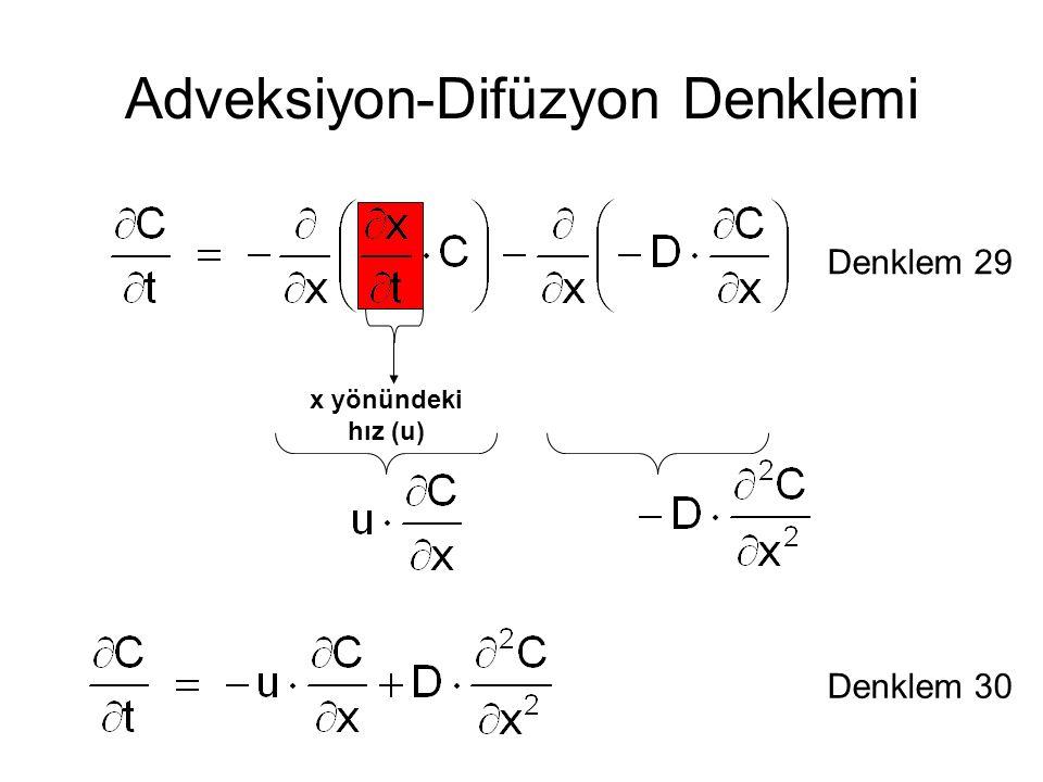 Adveksiyon-Difüzyon Denklemi Denklem 29 x yönündeki hız (u) Denklem 30