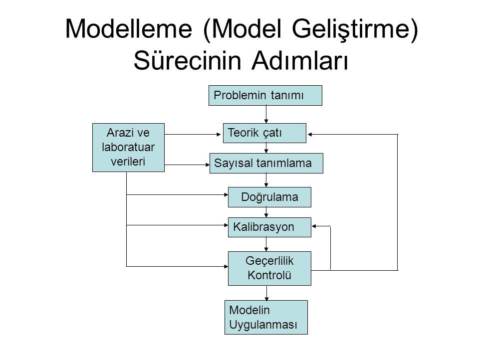 Modelleme (Model Geliştirme) Sürecinin Adımları Arazi ve laboratuar verileri Teorik çatı Sayısal tanımlama Problemin tanımı Doğrulama Kalibrasyon Geçe