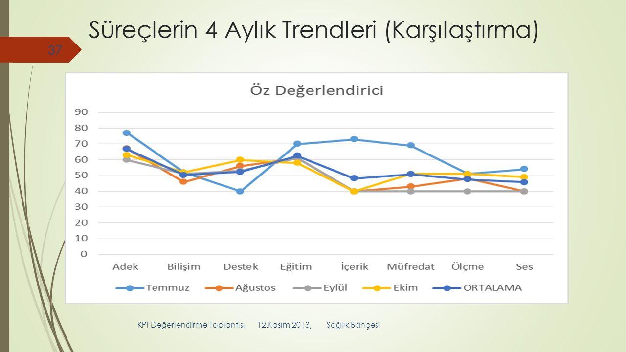 Süreçlerin 4 Aylık Trendleri (Karşılaştırma) KPI Değerlendirme Toplantısı, 12.Kasım.2013, Sağlık Bahçesi 37