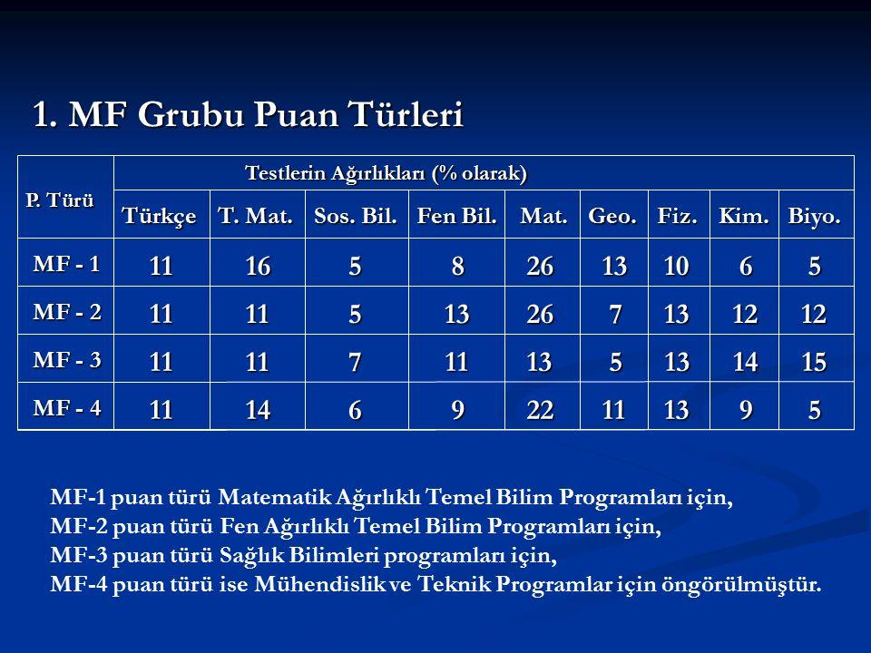 P. Türü Testlerin Ağırlıkları (% olarak) Türkçe T.