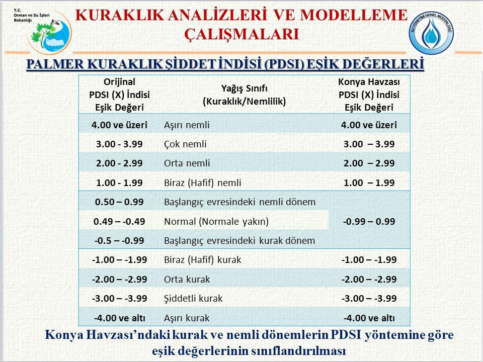 Orijinal PDSI (X) İndisi Eşik Değeri Yağış Sınıfı (Kuraklık/Nemlilik) Konya Havzası PDSI (X) İndisi Eşik Değeri 4.00 ve üzeriAşırı nemli 4.00 ve üzeri 3.00 - 3.99Çok nemli 3.00 – 3.99 2.00 - 2.99Orta nemli 2.00 – 2.99 1.00 - 1.99Biraz (Hafif) nemli 1.00 – 1.99 0.50 – 0.99Başlangıç evresindeki nemli dönem -0.99 – 0.99 0.49 – -0.49Normal (Normale yakın) -0.5 – -0.99Başlangıç evresindeki kurak dönem -1.00 – -1.99Biraz (Hafif) kurak -1.00 – -1.99 -2.00 – -2.99Orta kurak -2.00 – -2.99 -3.00 – -3.99Şiddetli kurak -3.00 – -3.99 -4.00 ve altıAşırı kurak-4.00 ve altı Konya Havzası'ndaki kurak ve nemli dönemlerin PDSI yöntemine göre eşik değerlerinin sınıflandırılması PALMER KURAKLIK ŞİDDET İNDİSİ (PDSI) EŞİK DEĞERLERİ KURAKLIK ANALİZLERİ VE MODELLEME ÇALIŞMALARI