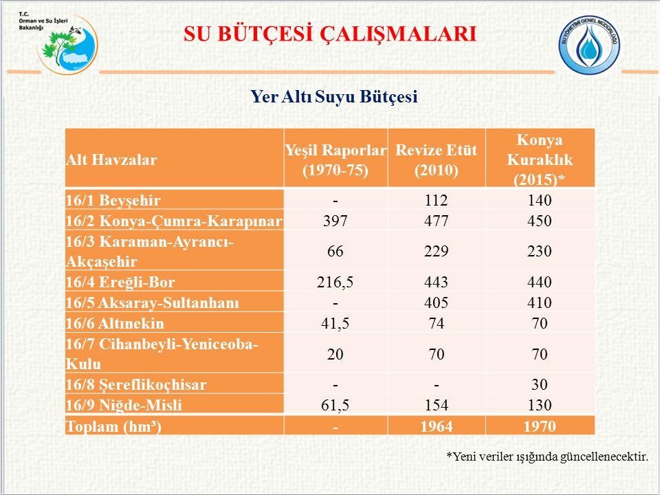 Yer Altı Suyu Bütçesi SU BÜTÇESİ ÇALIŞMALARI Alt Havzalar Yeşil Raporlar (1970-75) Revize Etüt (2010) Konya Kuraklık (2015)* 16/1 Beyşehir-112140 16/2