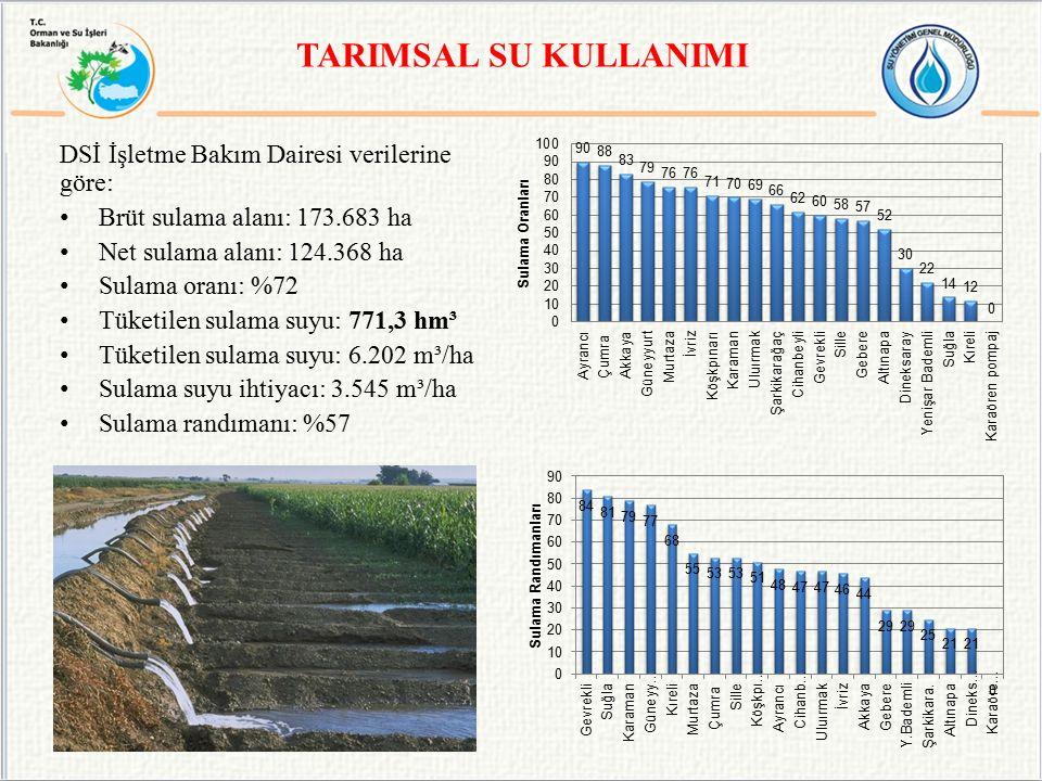 TARIMSAL SU KULLANIMI DSİ İşletme Bakım Dairesi verilerine göre: Brüt sulama alanı: 173.683 ha Net sulama alanı: 124.368 ha Sulama oranı: %72 Tüketilen sulama suyu: 771,3 hm³ Tüketilen sulama suyu: 6.202 m³/ha Sulama suyu ihtiyacı: 3.545 m³/ha Sulama randımanı: %57
