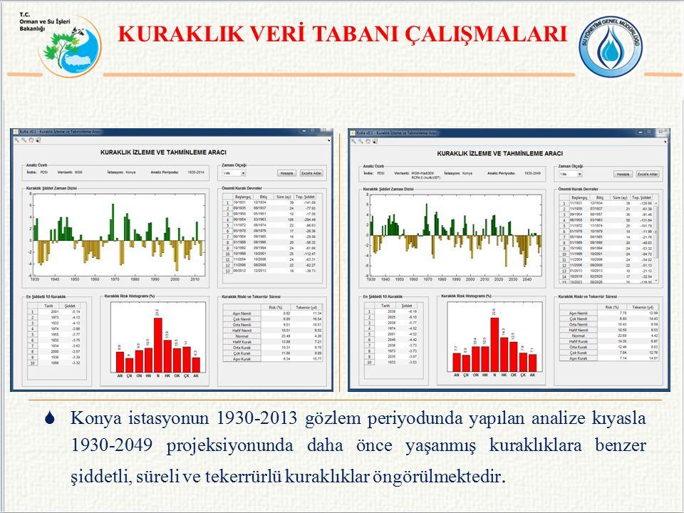  Konya istasyonun 1930-2013 gözlem periyodunda yapılan analize kıyasla 1930-2049 projeksiyonunda daha önce yaşanmış kuraklıklara benzer şiddetli, süreli ve tekerrürlü kuraklıklar öngörülmektedir.
