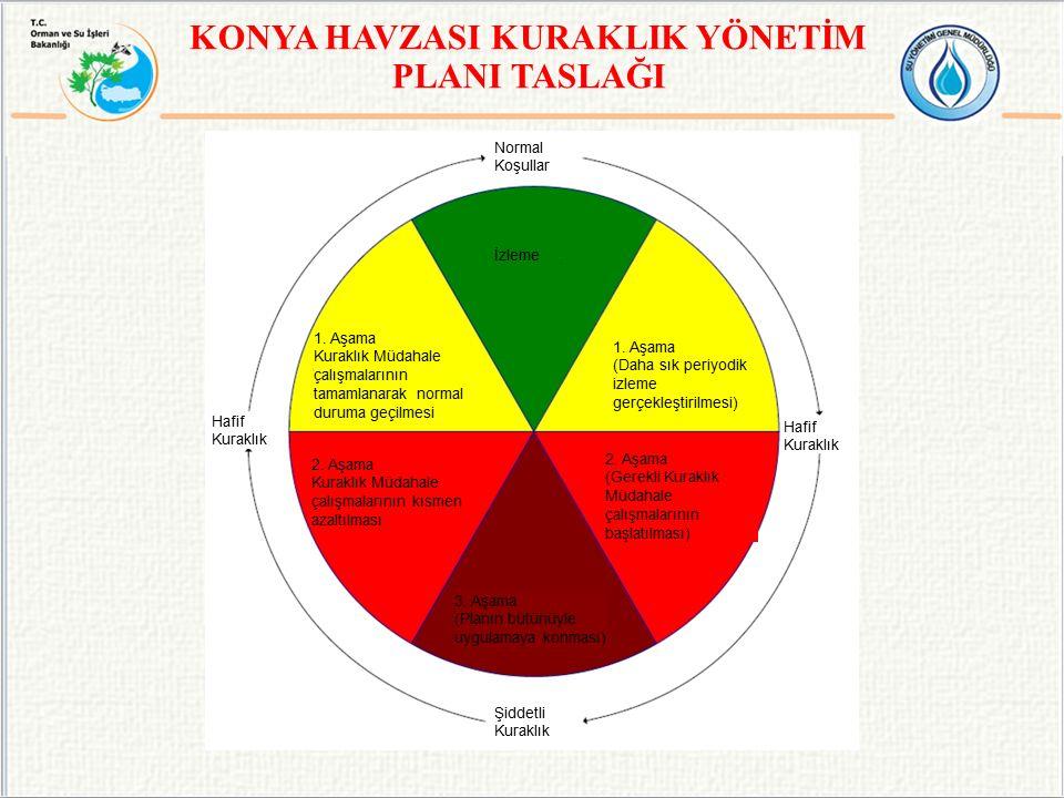 KONYA HAVZASI KURAKLIK YÖNETİM PLANI TASLAĞI Normal Koşullar Hafif Kuraklık Şiddetli Kuraklık İzleme 1.