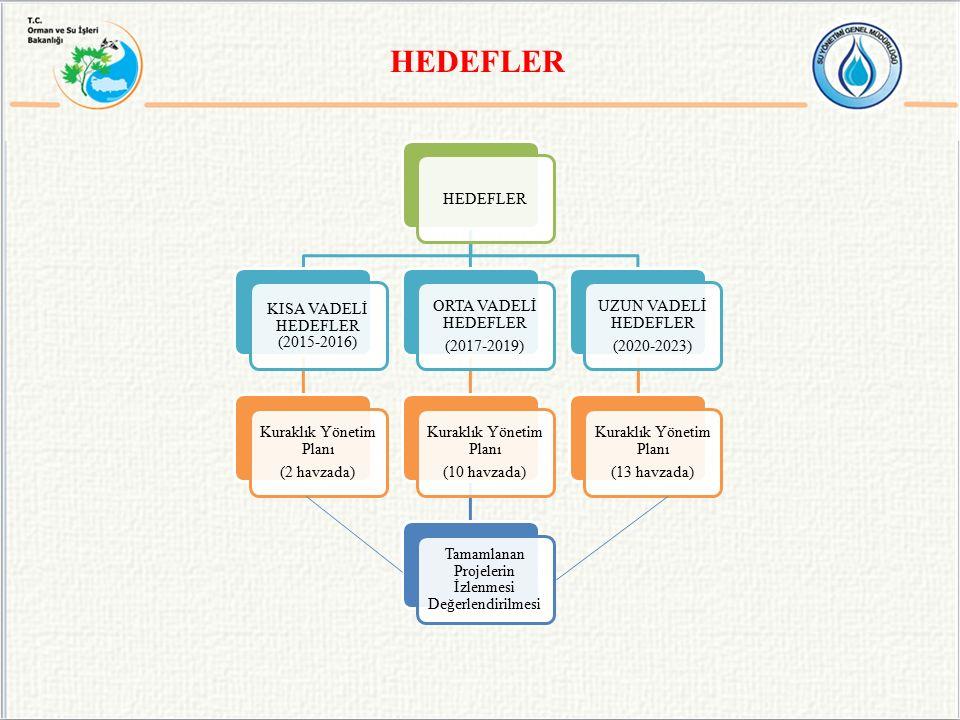 HEDEFLER KISA VADELİ HEDEFLER (2015-2016) Kuraklık Yönetim Planı (2 havzada) ORTA VADELİ HEDEFLER (2017-2019) Kuraklık Yönetim Planı (10 havzada) Tamamlanan Projelerin İzlenmesi Değerlendirilmesi UZUN VADELİ HEDEFLER (2020-2023) Kuraklık Yönetim Planı (13 havzada)