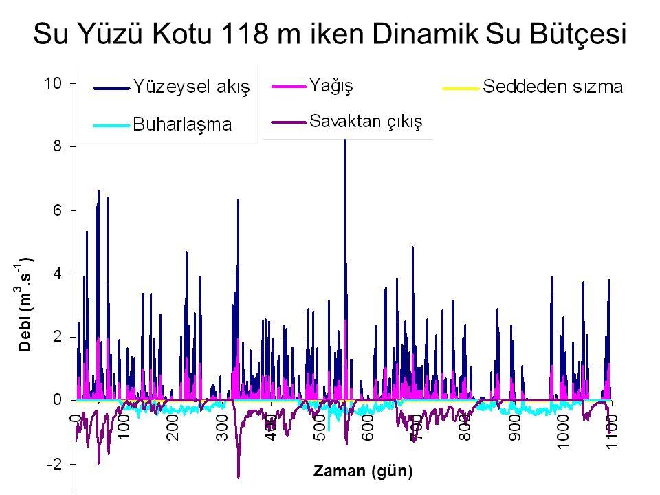 Su Yüzü Kotu 118 m iken Dinamik Su Bütçesi Zaman (gün)