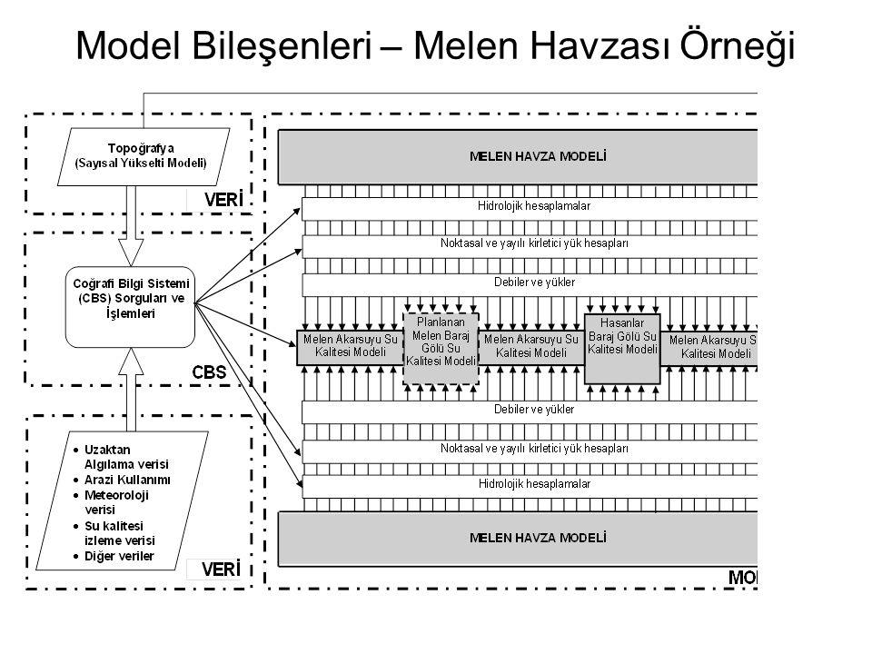 Model Bileşenleri – Melen Havzası Örneği
