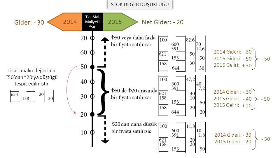 20142015 Ticari malın değerinin ₺50'dan ₺20'ya düştüğü tespit edilmiştir 2014 Gideri: - 30 2015 Gideri: - 20 2014 Gideri: 2015 Gideri: 2015 Geliri: - 30 - 50 + 30 2014 Gideri: 2015 Gideri: 2015 Geliri: - 30 - 40 + 20 - 50 Gider: - 30 Net Gider: - 20 Tic.