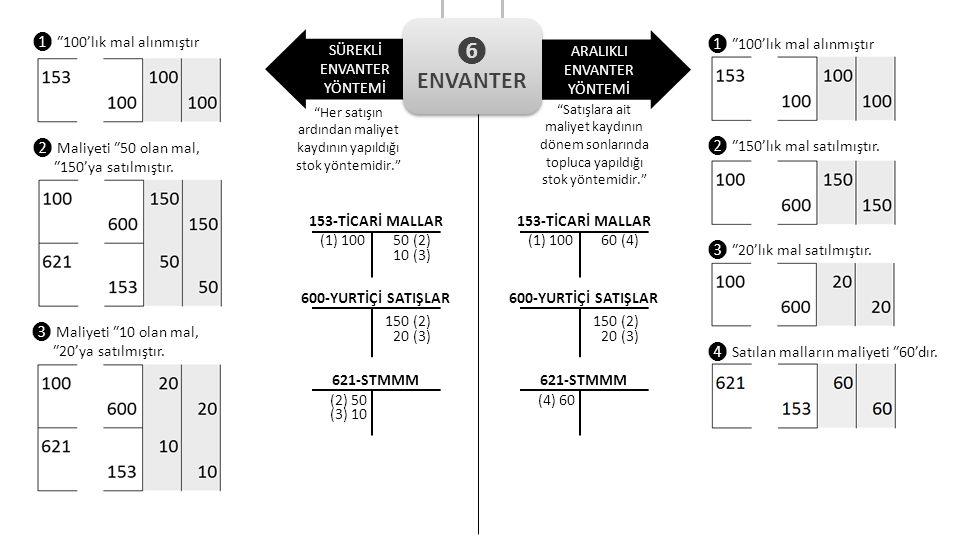 SÜREKLİ ENVANTER YÖNTEMİ ARALIKLI ENVANTER YÖNTEMİ 153-TİCARİ MALLAR (1) 100 600-YURTİÇİ SATIŞLAR 621-STMMM 50 (2) 10 (3) 150 (2) 20 (3) (2) 50 (3) 10 153-TİCARİ MALLAR (1) 100 600-YURTİÇİ SATIŞLAR 621-STMMM 60 (4) 150 (2) 20 (3) (4) 60 Her satışın ardından maliyet kaydının yapıldığı stok yöntemidir. Satışlara ait maliyet kaydının dönem sonlarında topluca yapıldığı stok yöntemidir. ❻ ENVANTER ❻ ENVANTER ❶ ₺100'lık mal alınmıştır ❷ Maliyeti ₺50 olan mal, ₺150'ya satılmıştır.
