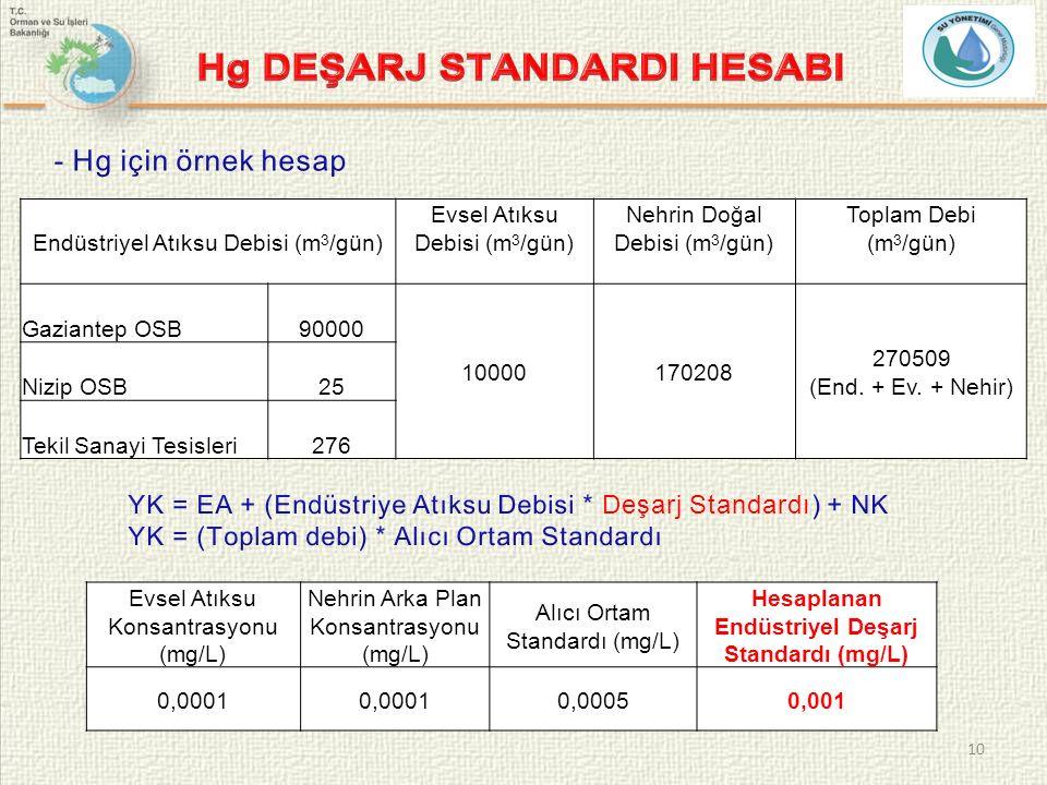 10 Evsel Atıksu Konsantrasyonu (mg/L) Nehrin Arka Plan Konsantrasyonu (mg/L) Alıcı Ortam Standardı (mg/L) Hesaplanan Endüstriyel Deşarj Standardı (mg/L) 0,0001 0,00050,001 Endüstriyel Atıksu Debisi (m 3 /gün) Evsel Atıksu Debisi (m 3 /gün) Nehrin Doğal Debisi (m 3 /gün) Toplam Debi (m 3 /gün) Gaziantep OSB90000 10000170208 270509 (End.