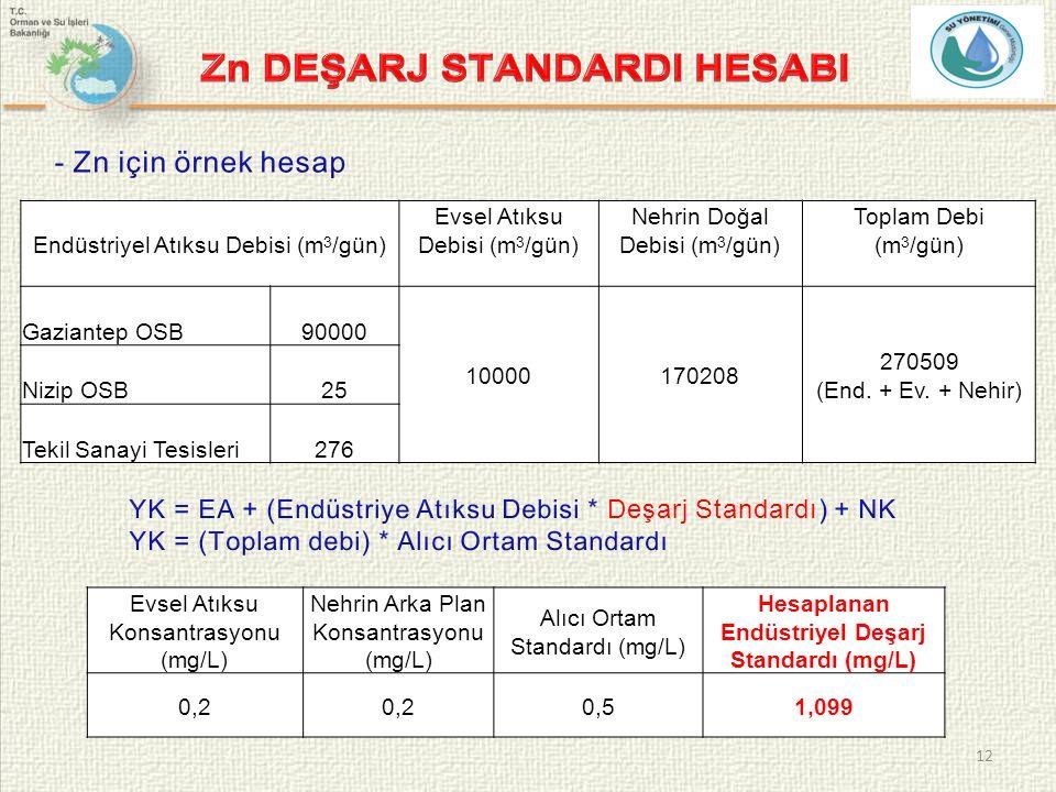 12 Evsel Atıksu Konsantrasyonu (mg/L) Nehrin Arka Plan Konsantrasyonu (mg/L) Alıcı Ortam Standardı (mg/L) Hesaplanan Endüstriyel Deşarj Standardı (mg/L) 0,2 0,51,099 Endüstriyel Atıksu Debisi (m 3 /gün) Evsel Atıksu Debisi (m 3 /gün) Nehrin Doğal Debisi (m 3 /gün) Toplam Debi (m 3 /gün) Gaziantep OSB90000 10000170208 270509 (End.